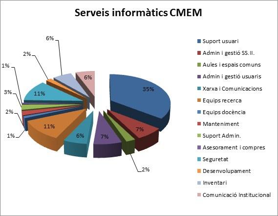 percentatge serveis 2011