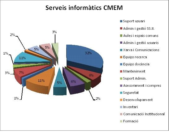 Percentatge SS.II 2011